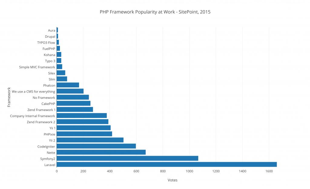 Populariteit van PHP Frameworks met Laravel als winnaar